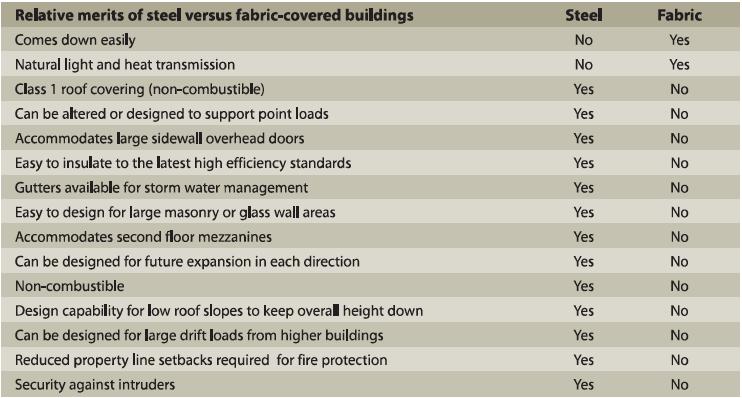 Steel Buildings vs Fabric  Buildings Chart